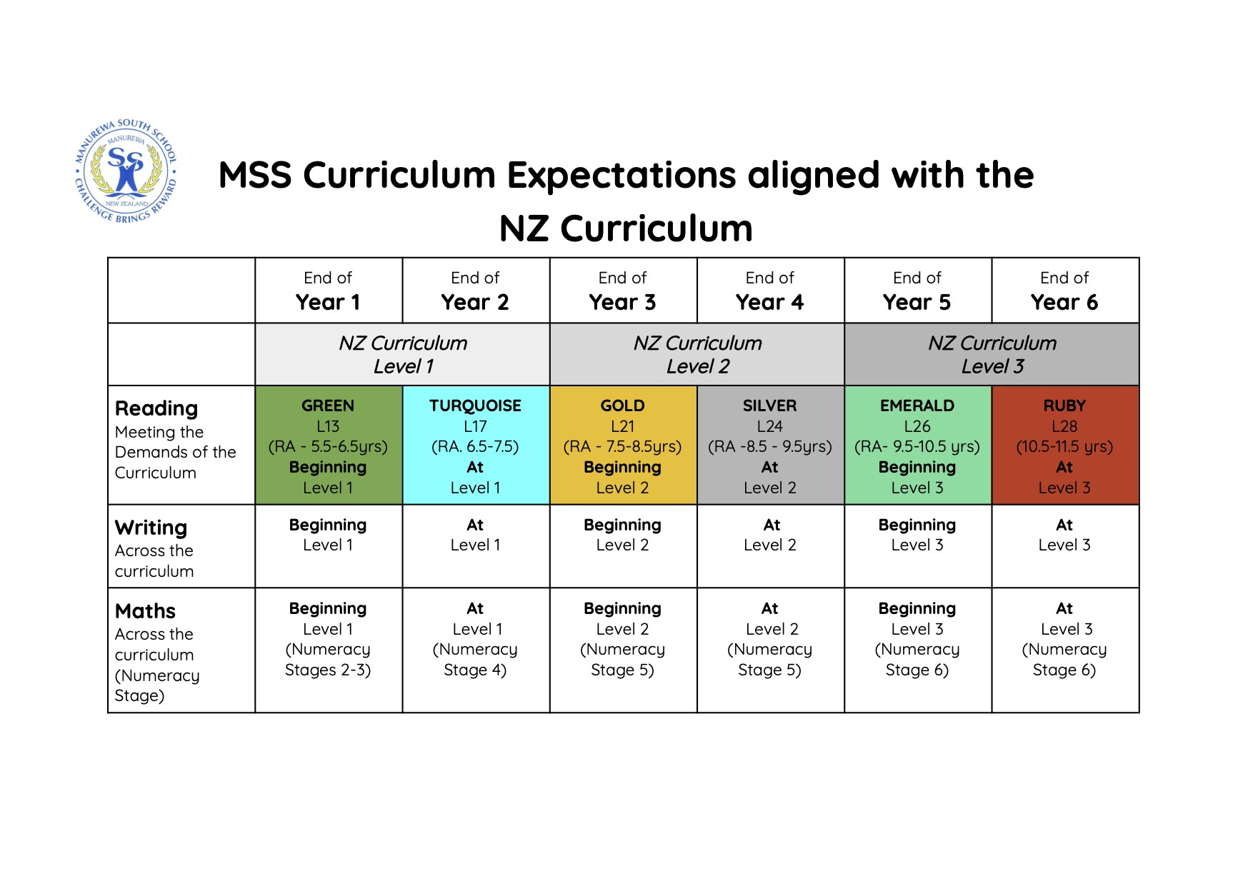 MSS Curriculum Expectations aligned to the NZ Curriculum
